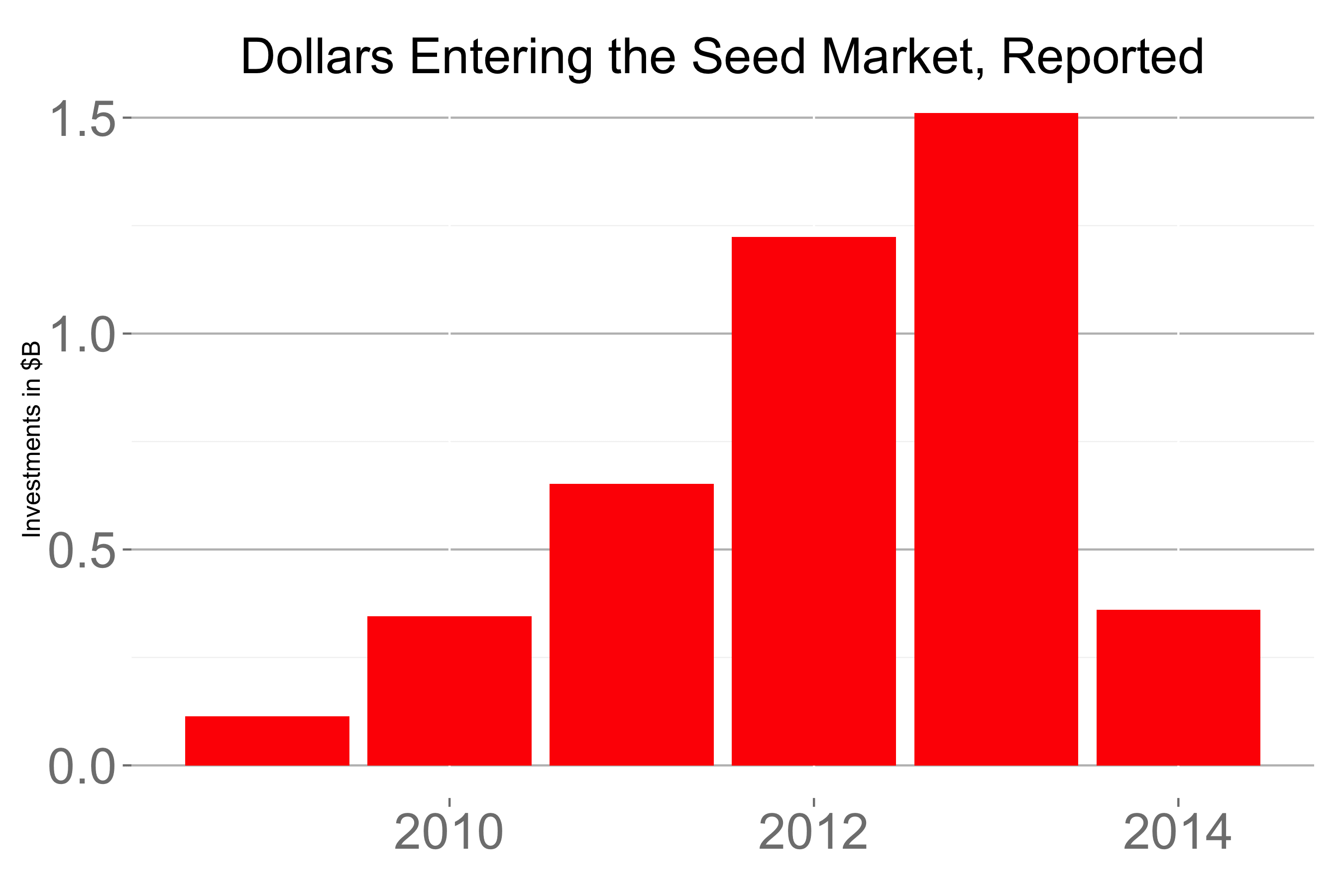 The Impact of VCs in Seed Rounds in Seven Charts • Tomasz Tunguz
