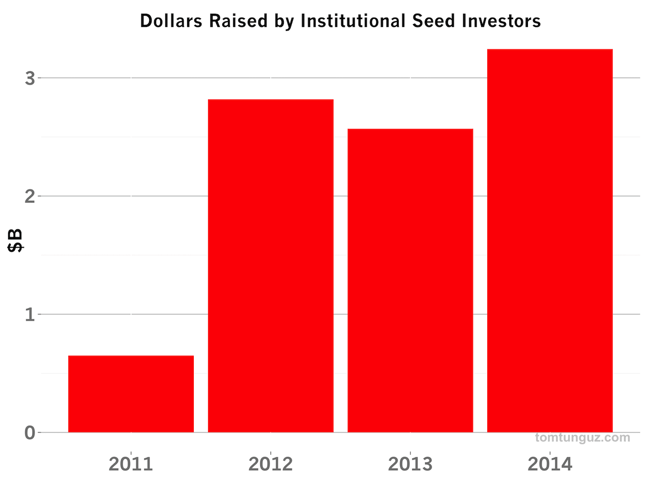 The Three Most Important Trends in the Seed Fund Raising Market