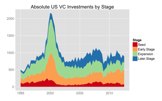 AbsoluteInvestmentsByStage.png