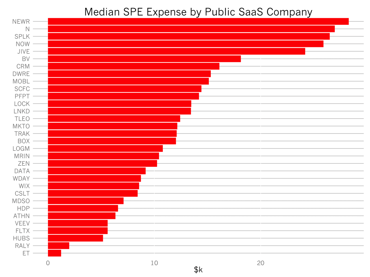 Benchmarks for Employee Stock Based Compensation in SaaS