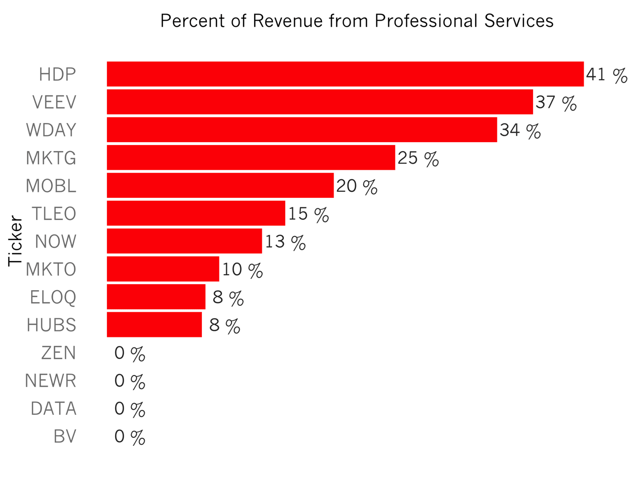 How Important are Professional Services to Your Startup?