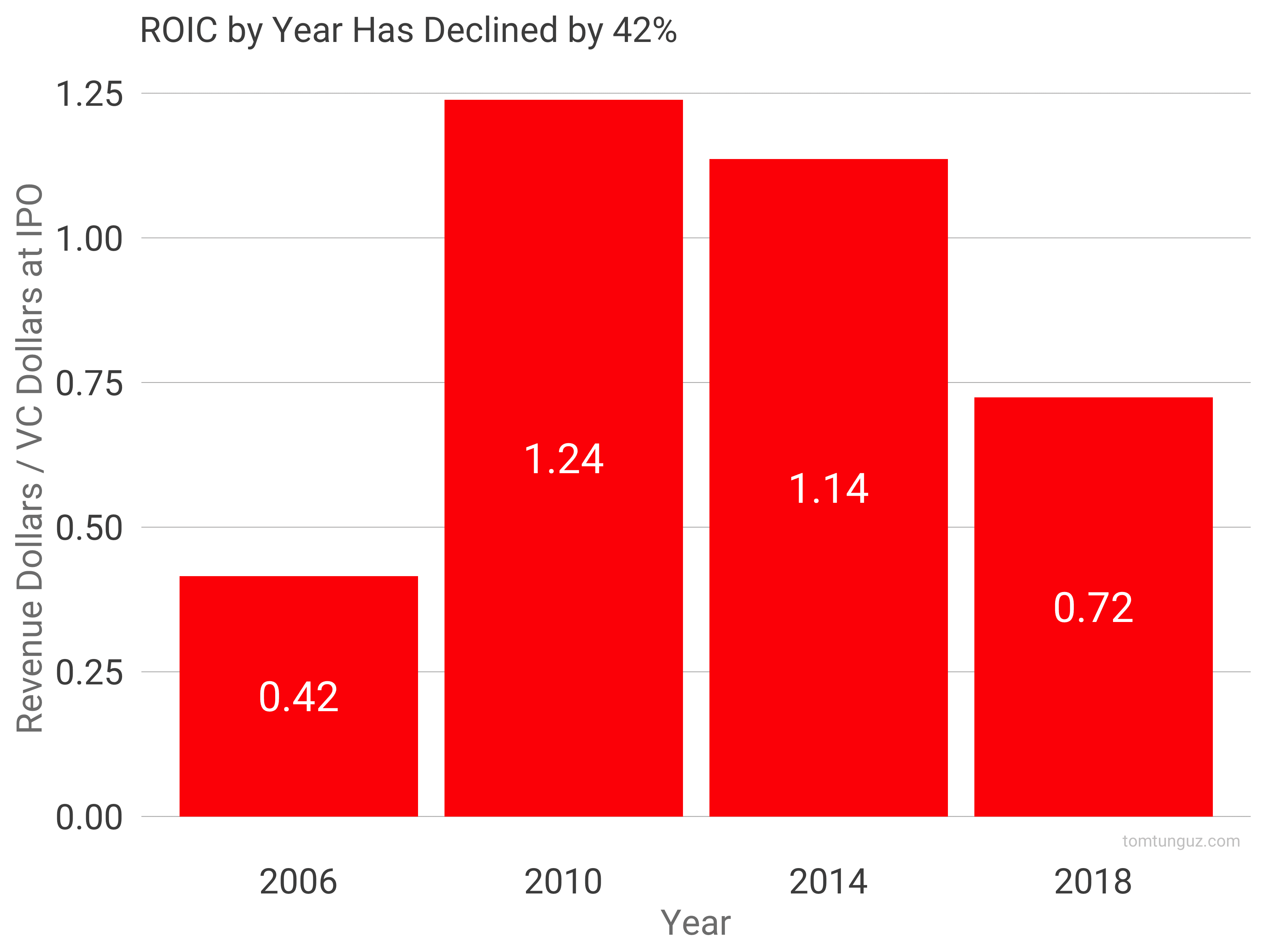Do SaaS Startups Still Require Less Capital than 10 Years Ago?