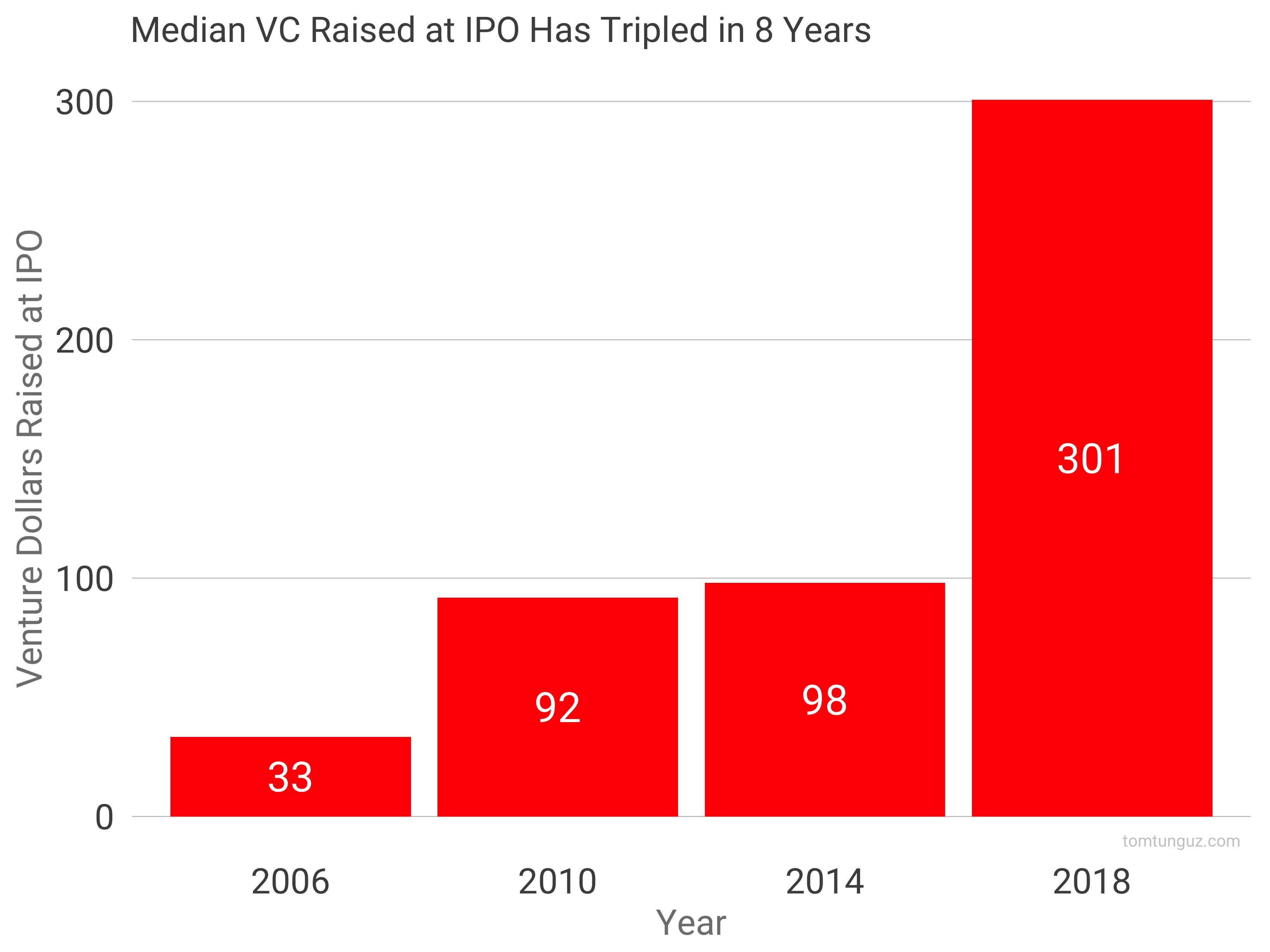 How to raise capital ipo