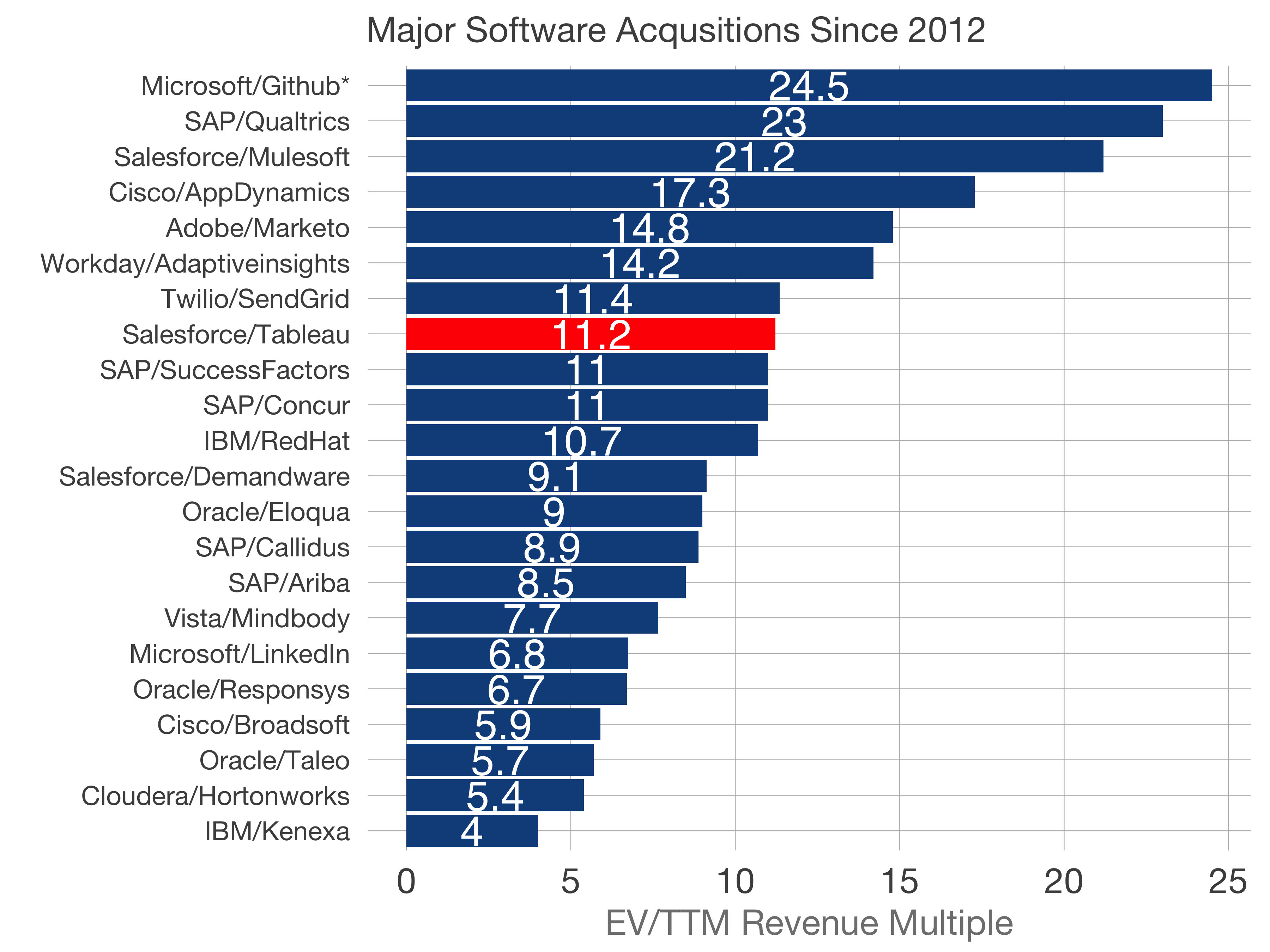 Setting the Salesforce/Tableau Acquisition in Context