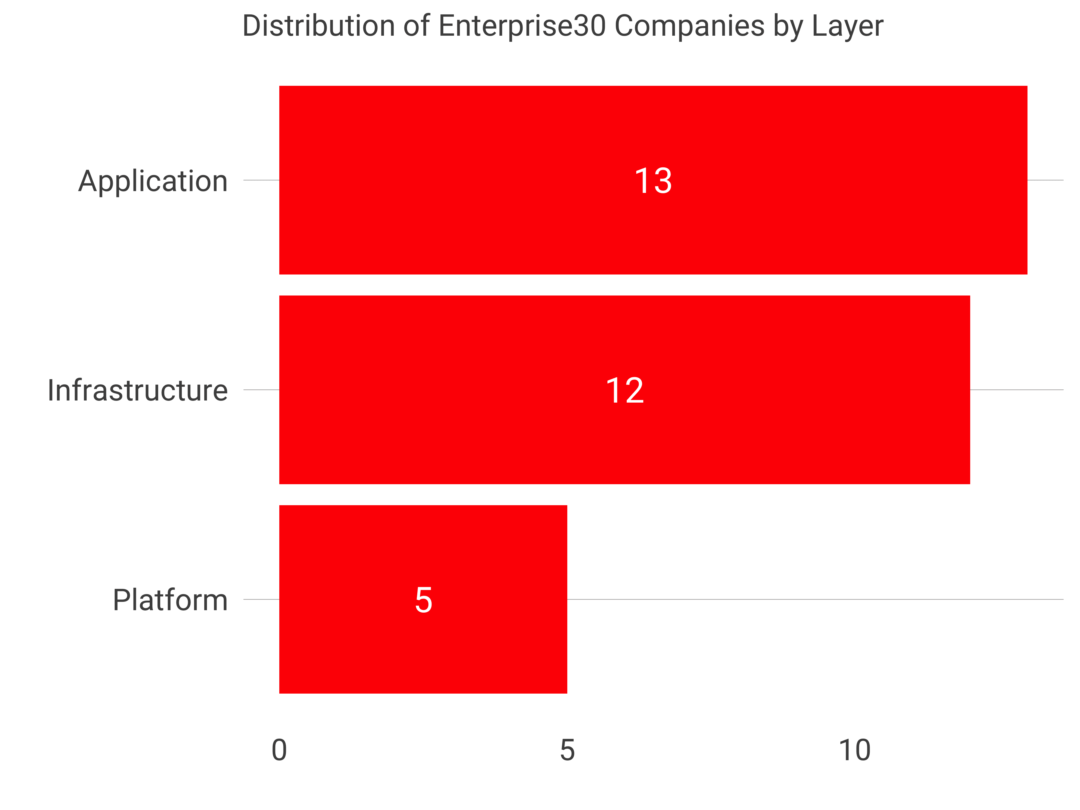 Observations from the Enterprise Tech 30 List