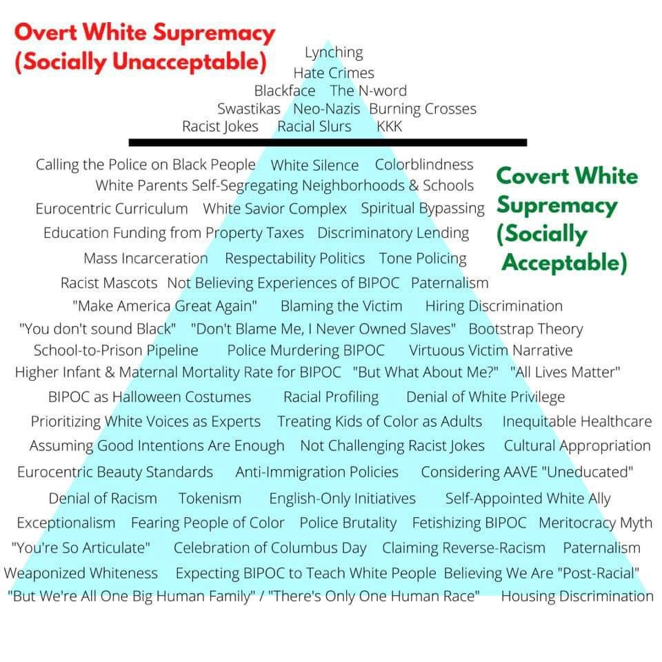 White supremacy iceberg