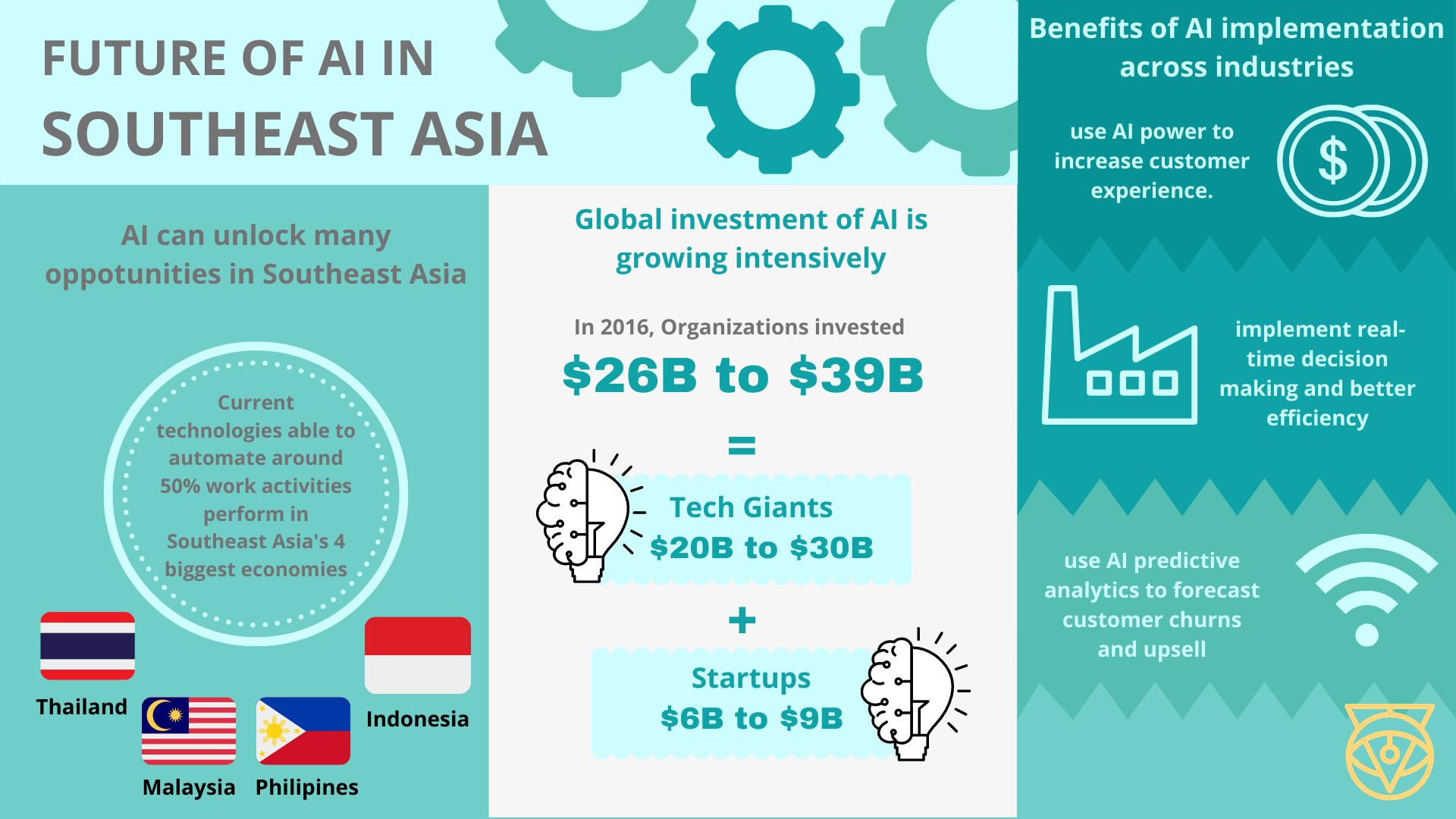 The Future of AI in Southeast Asia