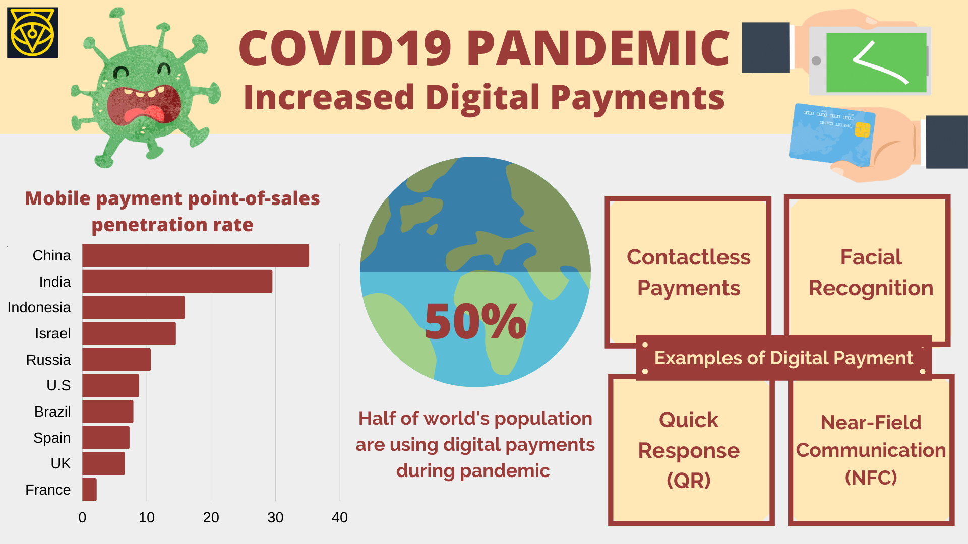 Covid19 Pandemic Increased Digital Payments