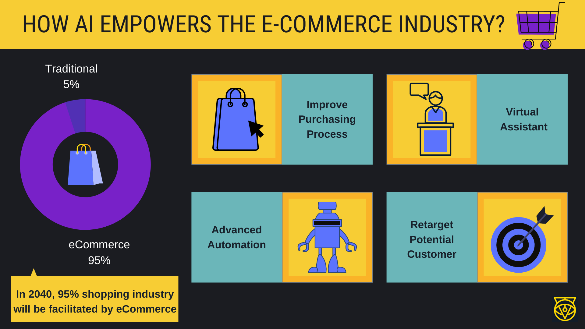 How AI empowers the eCommerce Industry