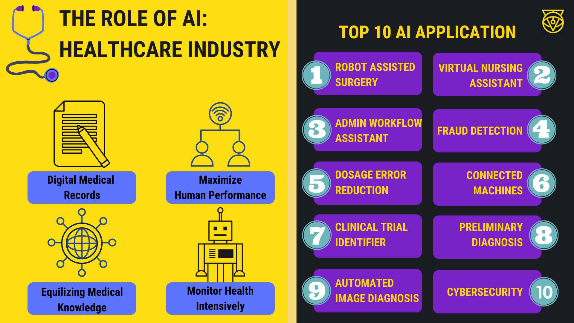 The role of AI: healthcare industry