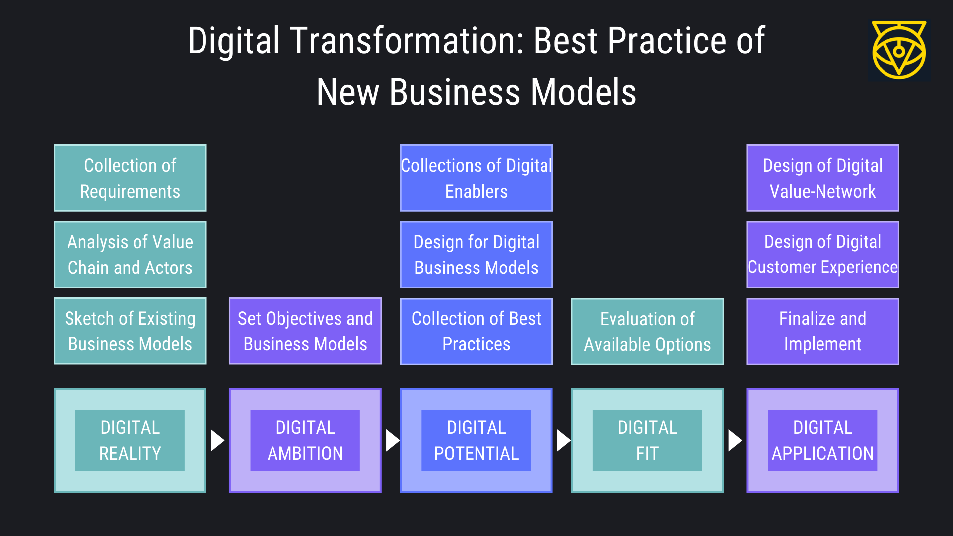 Digital Transformation New Business Model in Industry 40