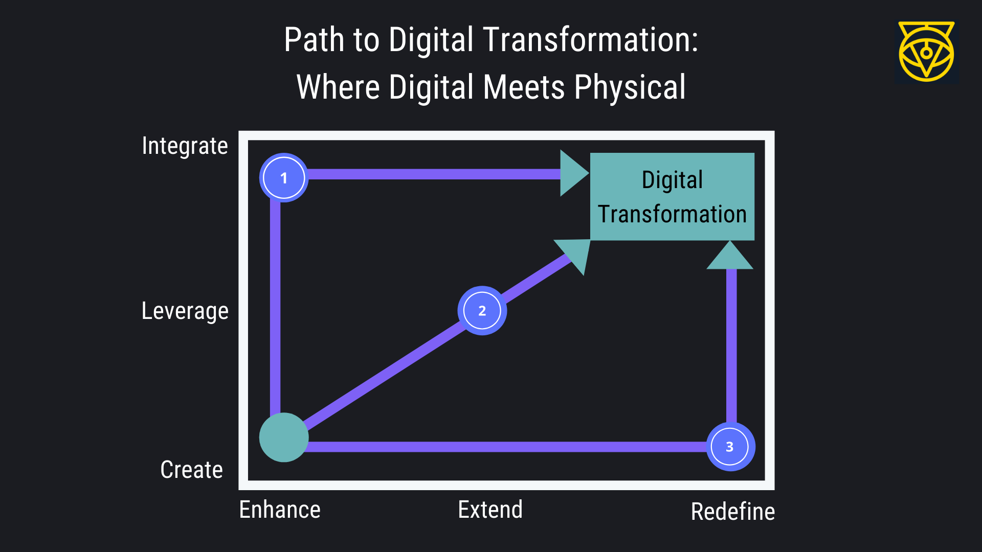 the path to digital transformation and to succeed in industry 40