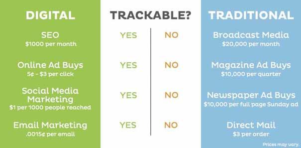 Benefits of Digital Marketing Vs Traditional Marketing