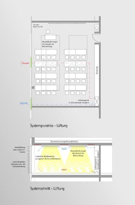 Energiekonzept Klassenraum