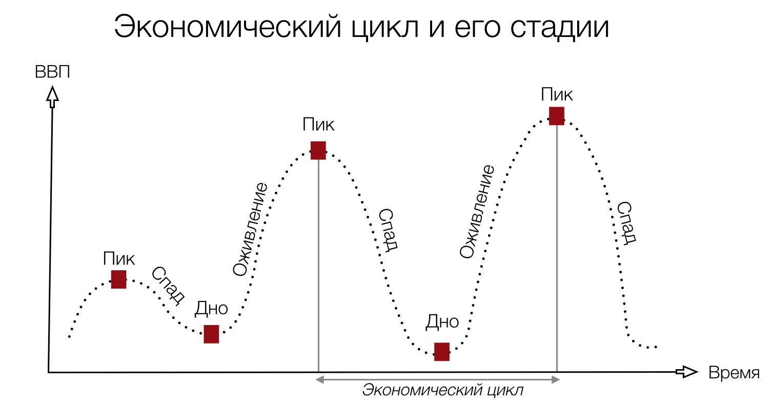 Экономические циклы | LAMPA - платформа для публикации учебных материалов