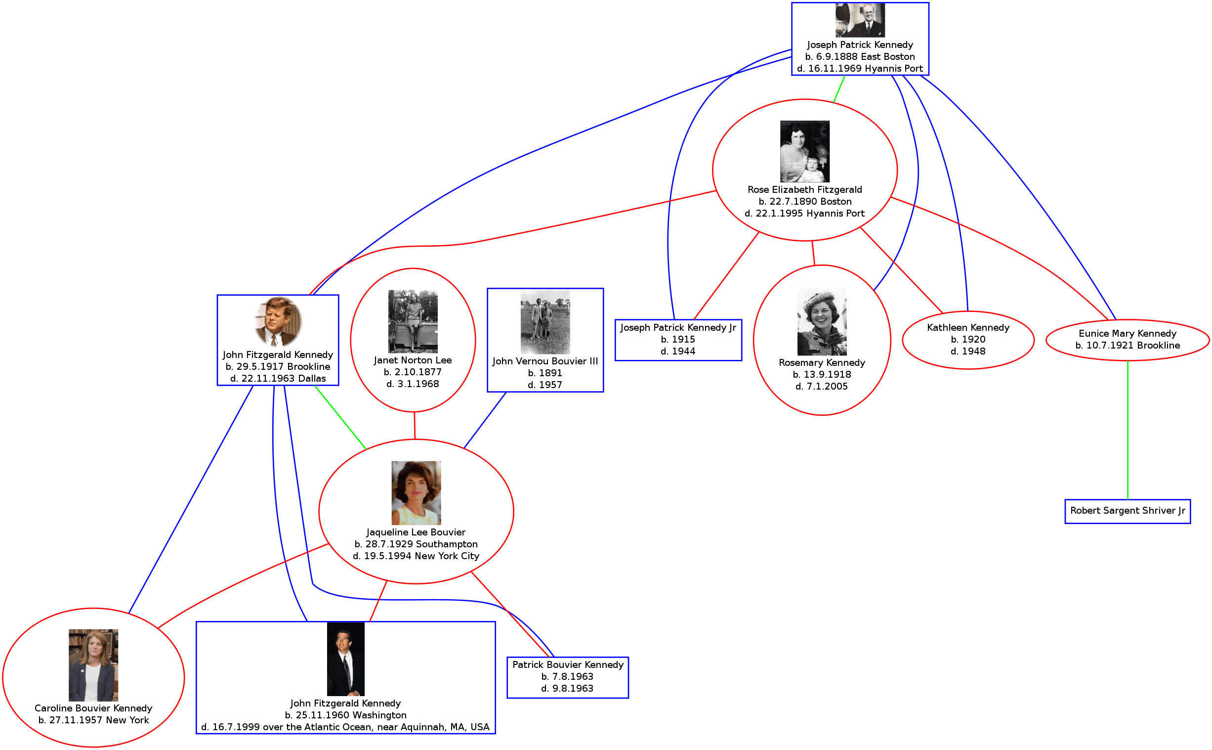 Graphviz Screenshot