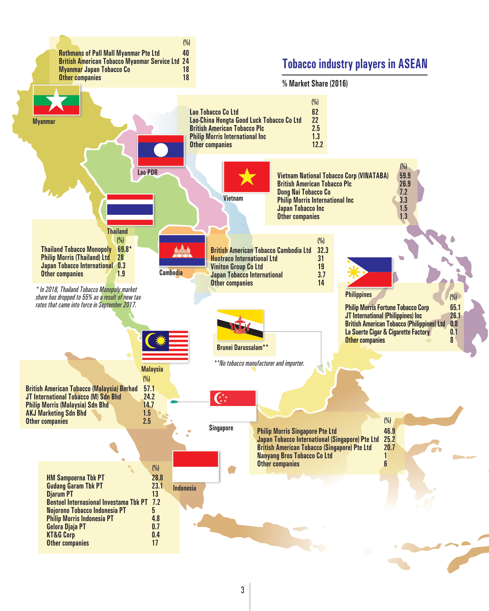Tobacco Industry Players in ASEAN