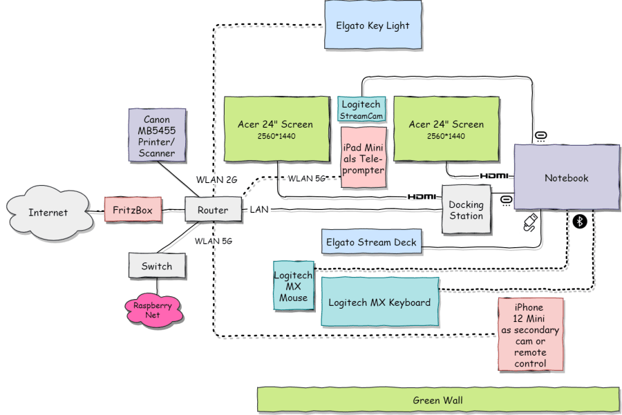 home_office_it diagram