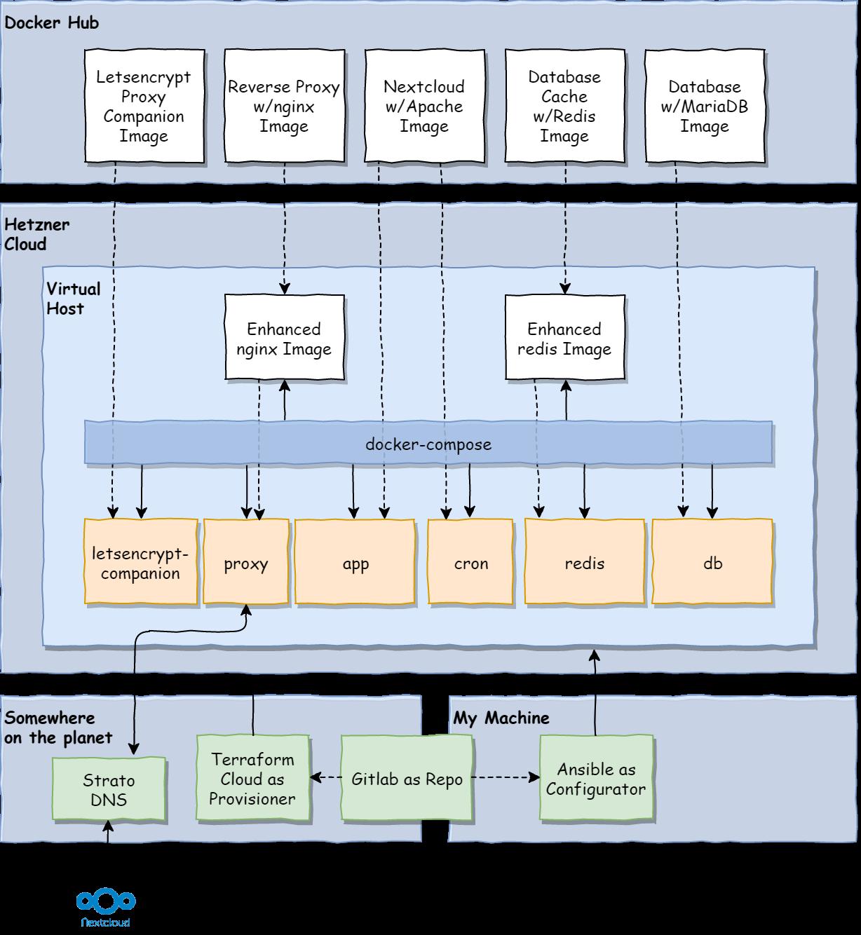 nextcloud target architecture