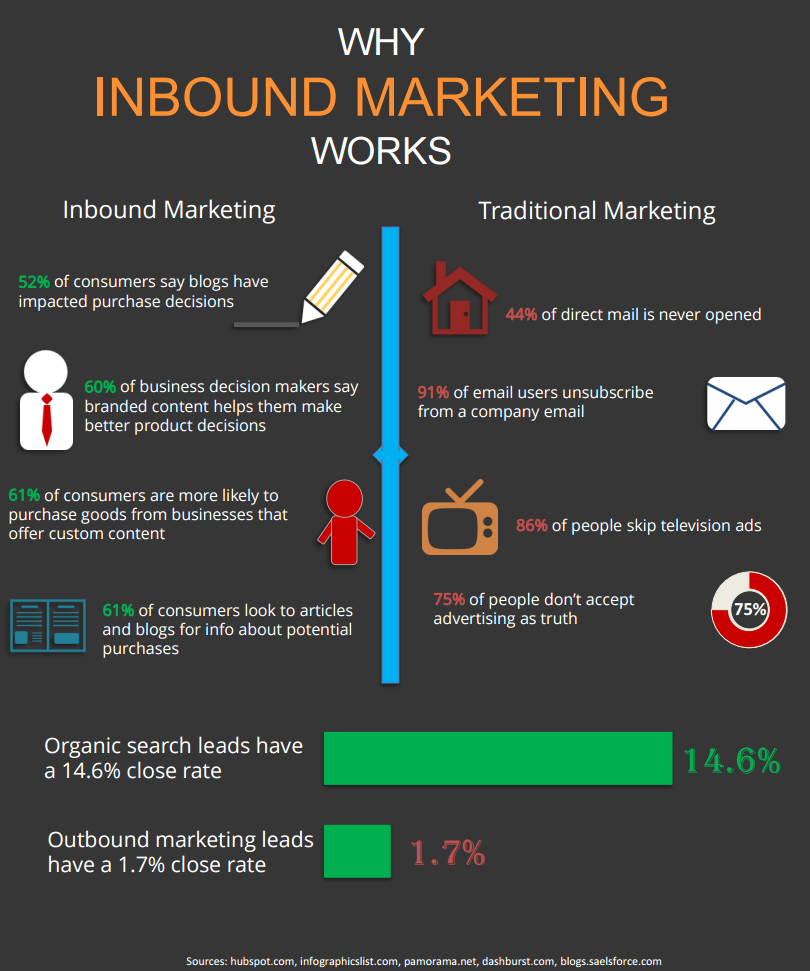 how-inbound-marketing-works-1