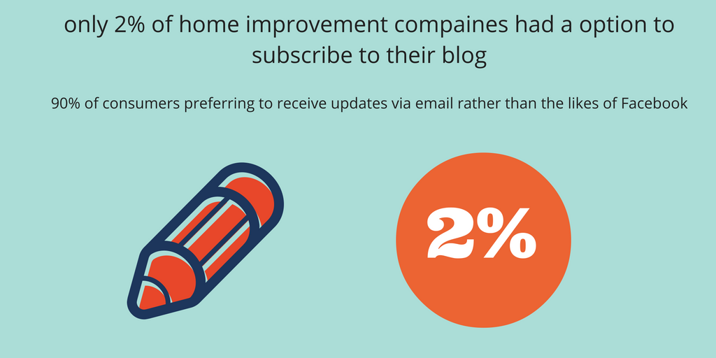 only-2-of-home-improvement-compaines-had-a-option-to-subscribe-to-their-blog