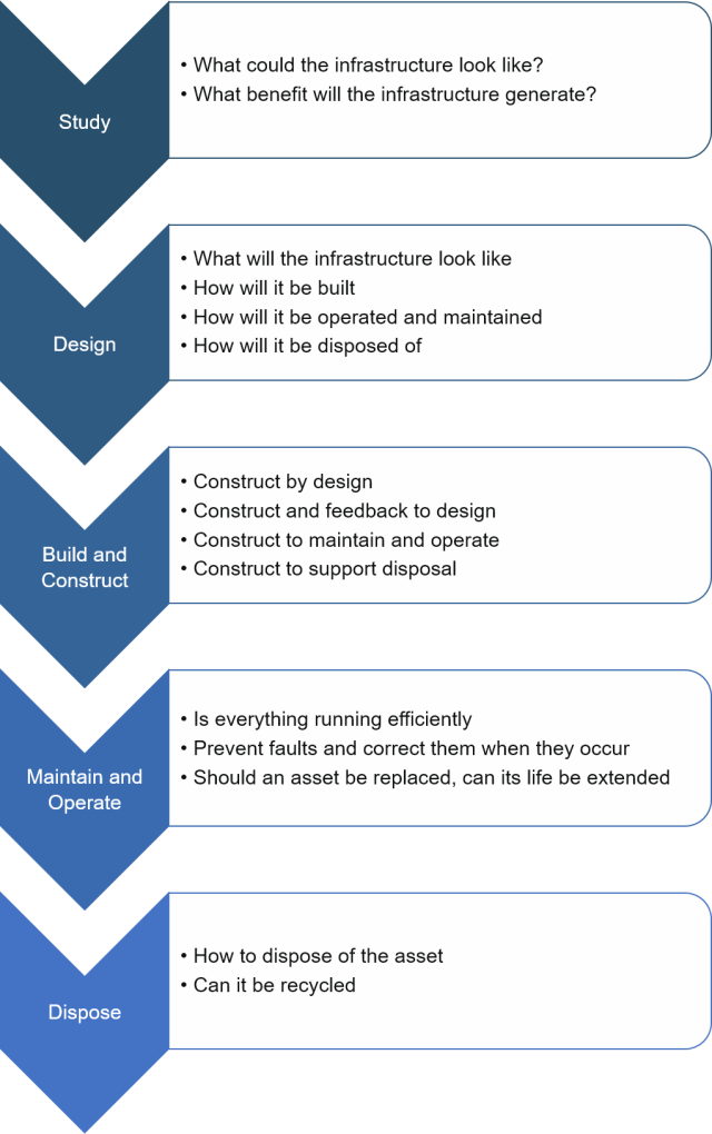 An infrastructure project lifecycle