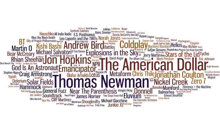 Wordle of my Most Listened Artists from 2007-2016