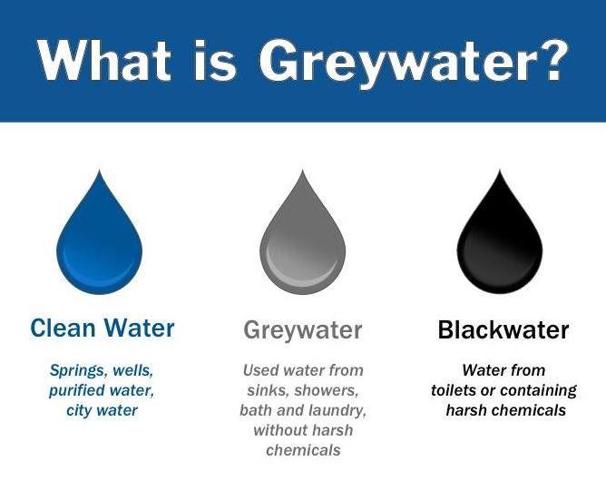 Wastewater Basics
