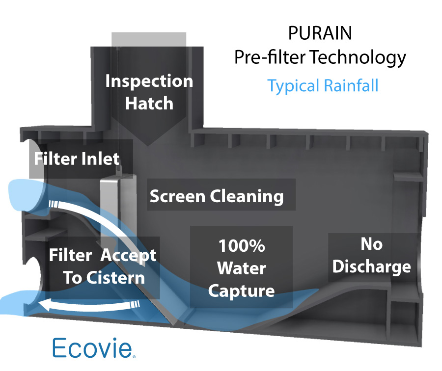 purain filter low rainfall diagram