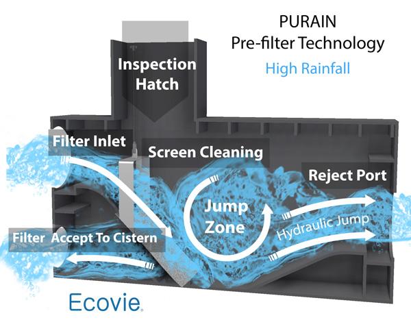 Purain Pre-Filter Technology
