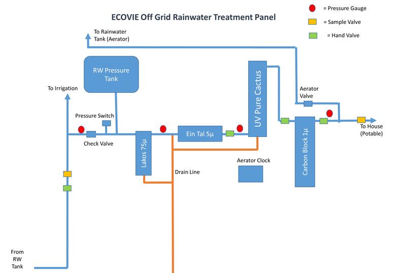 Aqualoop Treatment Panel