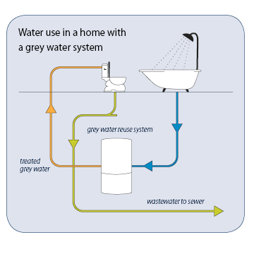 Greywater Use in the Home