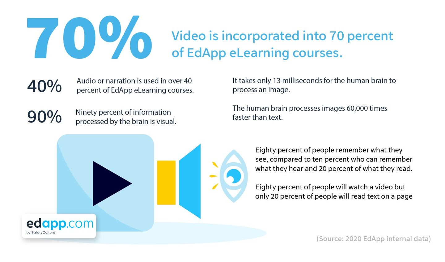 eLearning statistics 2020 - EdApp - Video, image, audio, narration in learning