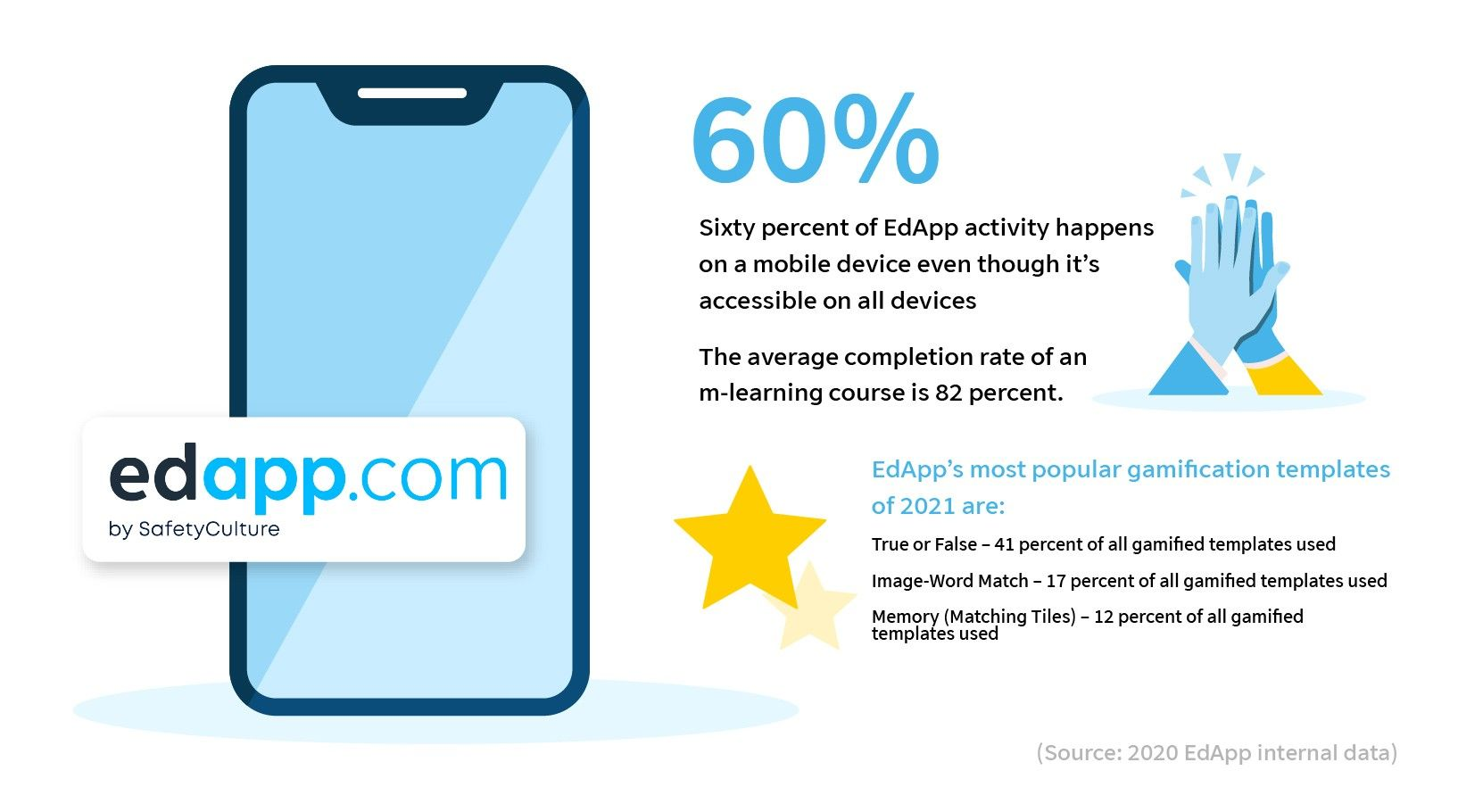 elearning-statistics-2021-edapp-mobile-learning