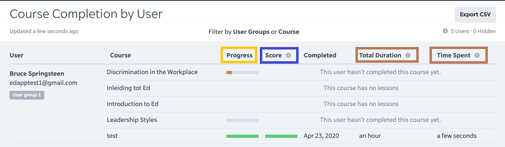 Learning Management System LMS - User Course Progress