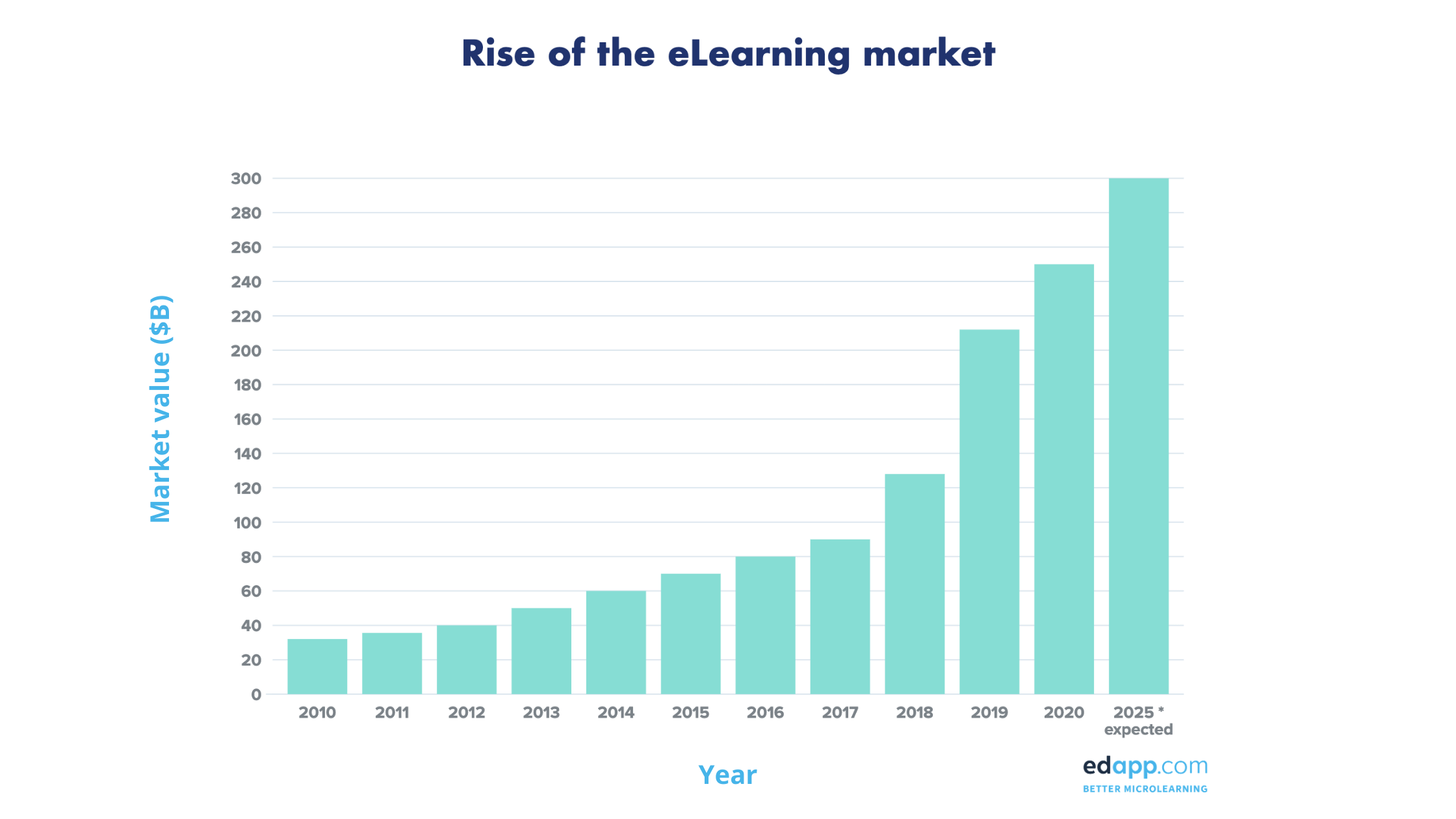 Elearning Statistics 2020 - Elearning Market Value