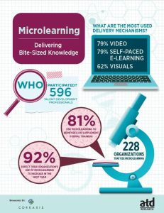 microlearning numbers - microlearning by industry