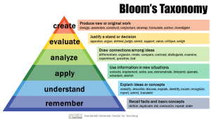 Bloom's Taxonomy for Training Objectives