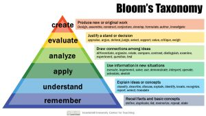 Learning Theory: Bloom's taxonomy