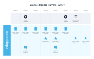 EdApp Blended Learning Approach