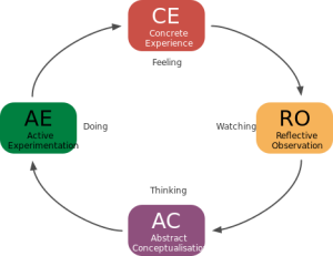 Learning theories - The Kolb Learning Cycle
