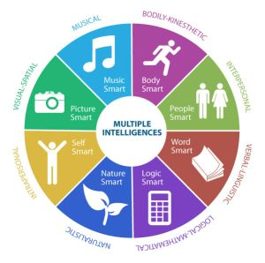 learning theories - multiple intelligence spectrum