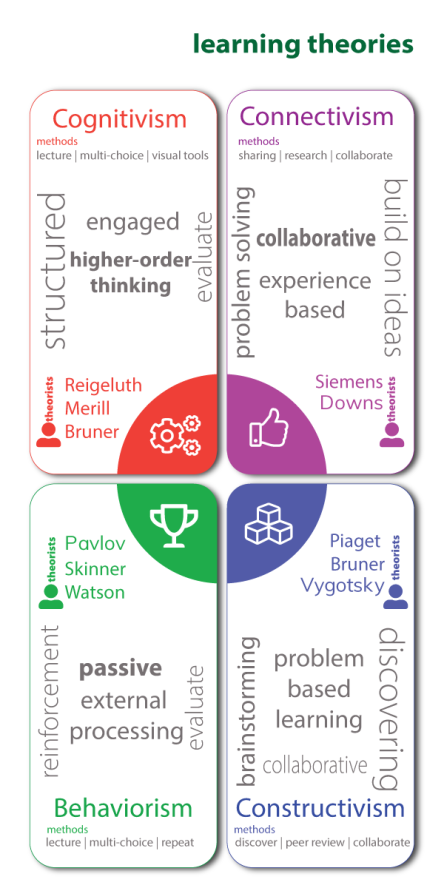 connected learning theories