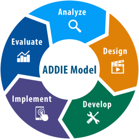 the addie model - what does addie mean