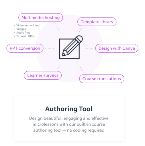 Learning Experience - EdApp Authoring Tool