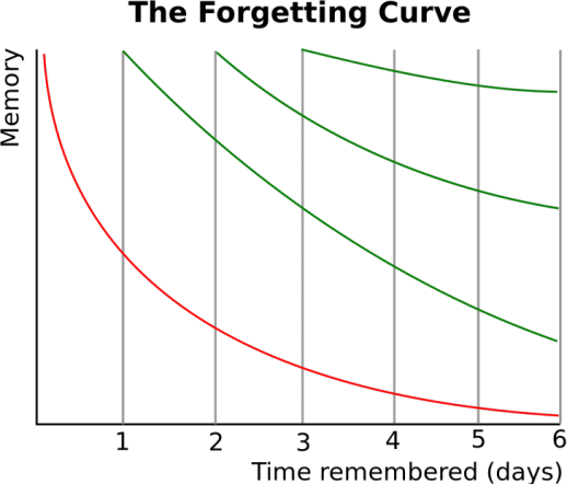 Ebbinghaus Forgetting Curve - The Forgetting Curve