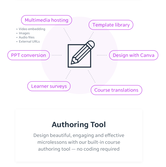 Elearning Authoring Tool Diagram