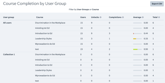 Learning Management System LMS - User Course Completions