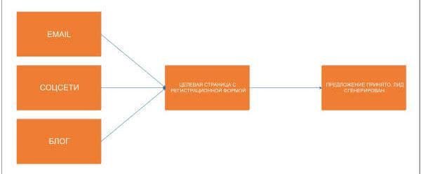 лидогенерация генерация лидов лидогенерация что это простыми словами лид менеджмент классификация лида