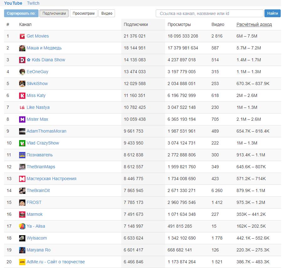 сколько зарабатывает ютуберы в России